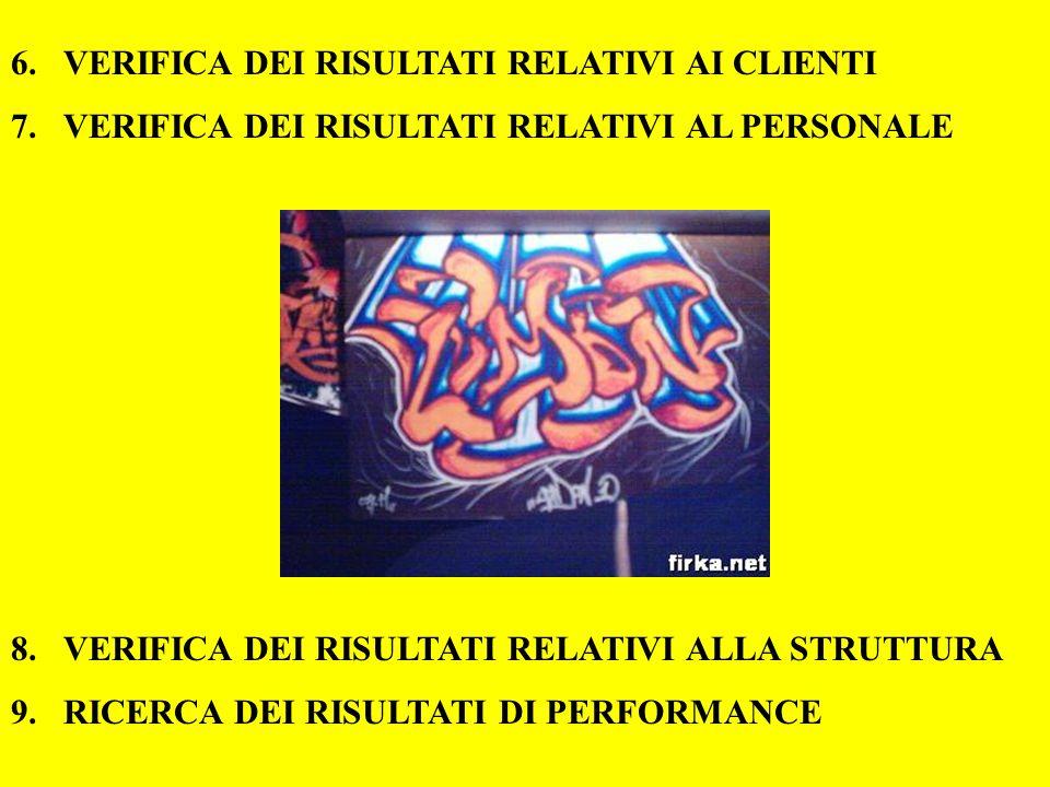 6.VERIFICA DEI RISULTATI RELATIVI AI CLIENTI 7.VERIFICA DEI RISULTATI RELATIVI AL PERSONALE 8.VERIFICA DEI RISULTATI RELATIVI ALLA STRUTTURA 9.RICERCA DEI RISULTATI DI PERFORMANCE