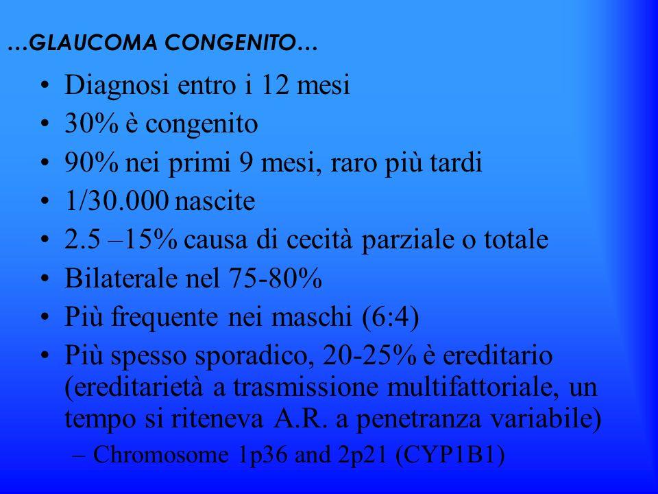 …GLAUCOMA CONGENITO… Diagnosi entro i 12 mesi 30% è congenito 90% nei primi 9 mesi, raro più tardi 1/30.000 nascite 2.5 –15% causa di cecità parziale