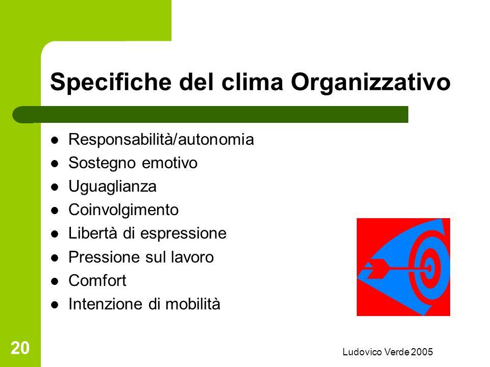 Ludovico Verde 2005 19 Specifiche del clima Organizzativo Coerenza della strategia e del funzionamento Politica di apertura sociale interna esterna Su