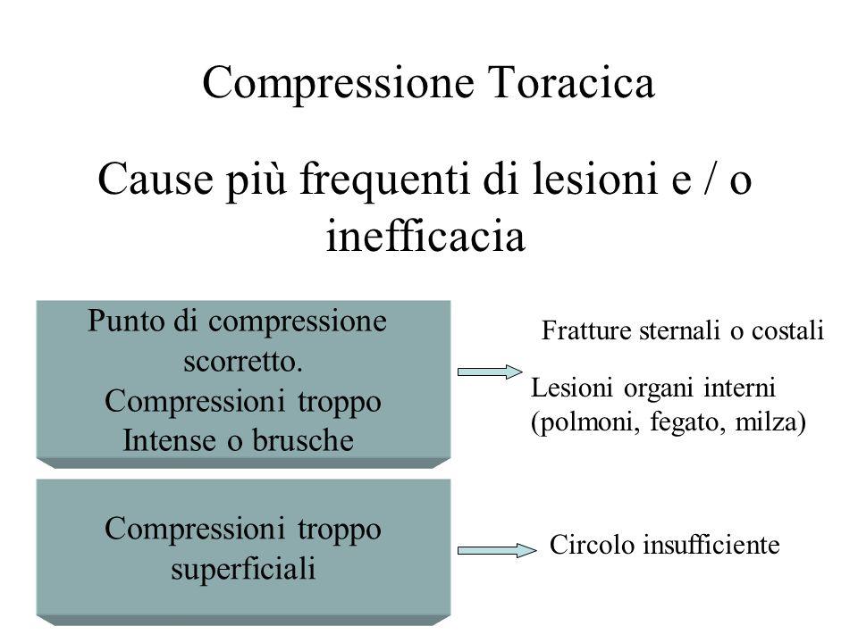 Cause più frequenti di lesioni e / o inefficacia Punto di compressione scorretto. Compressioni troppo Intense o brusche Compressioni troppo superficia