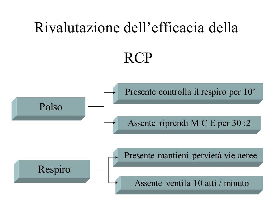 RCP Polso Respiro Presente controlla il respiro per 10 Assente riprendi M C E per 30 :2 Presente mantieni pervietà vie aeree Assente ventila 10 atti /