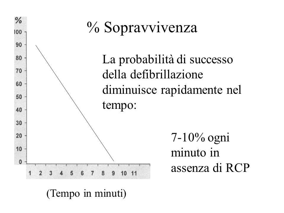 (Tempo in minuti) La probabilità di successo della defibrillazione diminuisce rapidamente nel tempo: 7-10% ogni minuto in assenza di RCP % Sopravviven