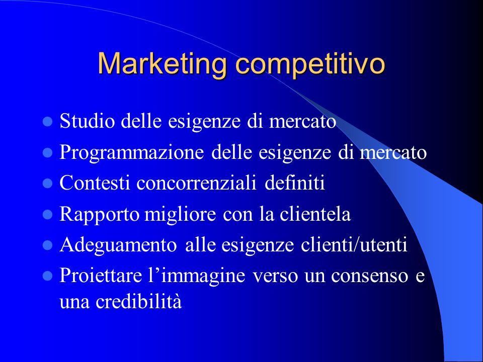 Marketing competitivo Studio delle esigenze di mercato Programmazione delle esigenze di mercato Contesti concorrenziali definiti Rapporto migliore con