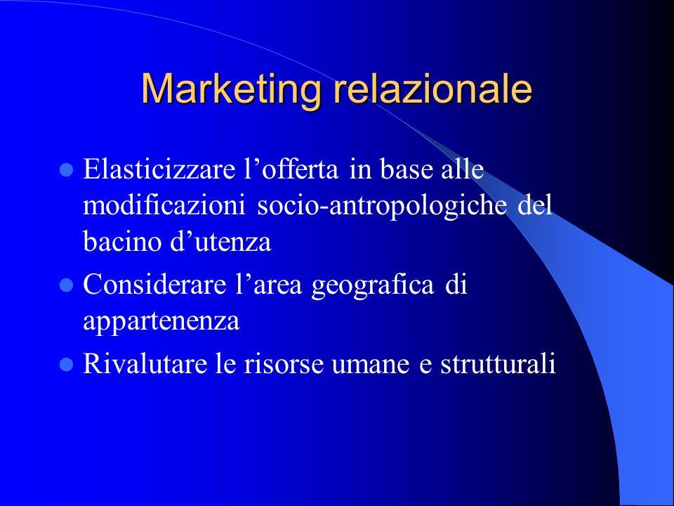 Marketing relazionale Elasticizzare lofferta in base alle modificazioni socio-antropologiche del bacino dutenza Considerare larea geografica di appart