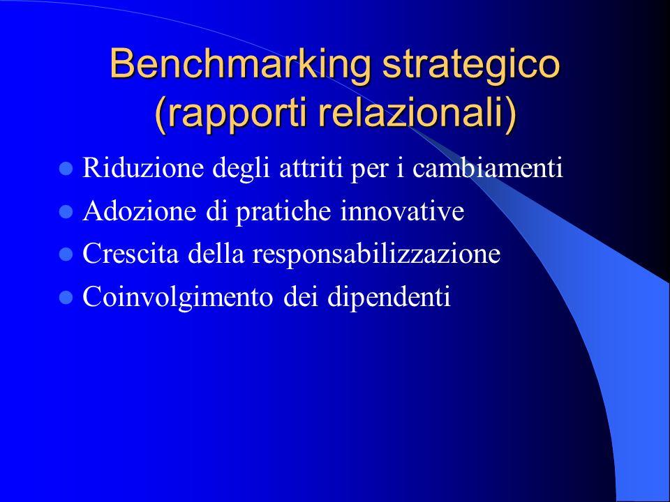 Benchmarking strategico (rapporti gestionali) Crescita della competitività Definizione di progetti Aumento degli indici di soddisfazione Sviluppo della qualità (sotto tutte le forme)