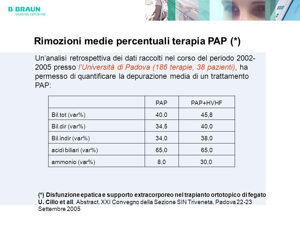 Rimozioni medie percentuali terapia PAP (*) Unanalisi retrospettiva dei dati raccolti nel corso del periodo 2002- 2005 presso lUniversità di Padova (186 terapie, 38 pazienti), ha permesso di quantificare la depurazione media di un trattamento PAP: PAPPAP+HVHF Bil.tot (var%)40,045,8 Bil.dir (var%)34,540,0 Bil.indir (var%)34,038,0 acidi biliari (var%)65,0 ammonio (var%)8,030,0 (*) Disfunzione epatica e supporto extracorporeo nel trapianto ortotopico di fegato U.