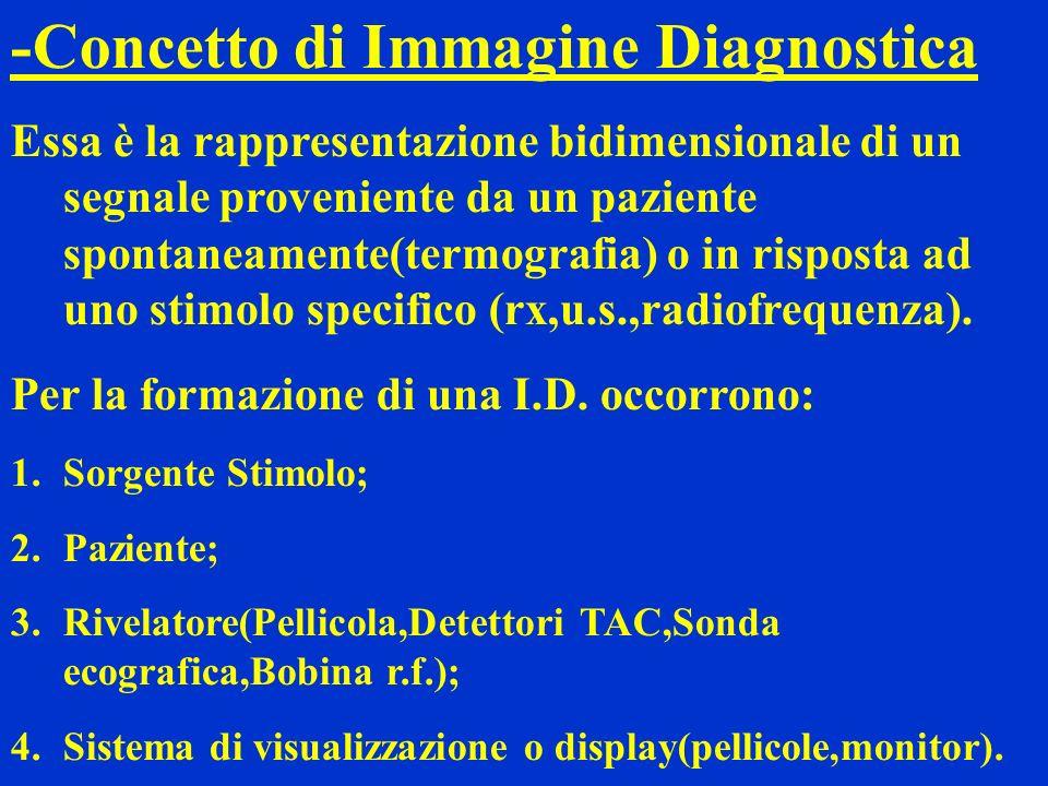 -Concetto di Immagine Diagnostica Essa è la rappresentazione bidimensionale di un segnale proveniente da un paziente spontaneamente(termografia) o in