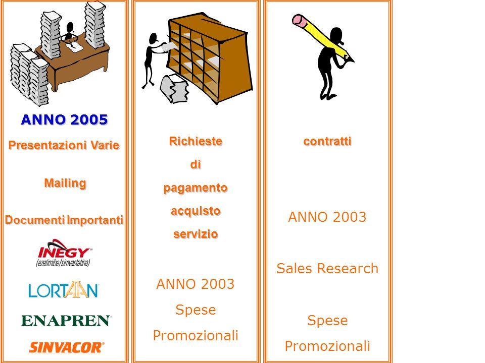 Presentazioni Varie Mailing Mailing Documenti Importanti Richiestedipagamentoacquistoservizio ANNO 2003 Spese Promozionalicontratti ANNO 2003 Sales Research Spese Promozionali ANNO 2005