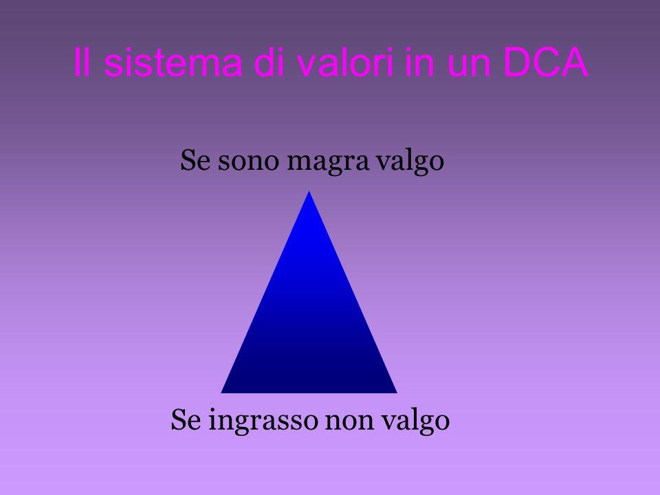Il sistema di valori in un DCA Se sono magra valgo Se ingrasso non valgo