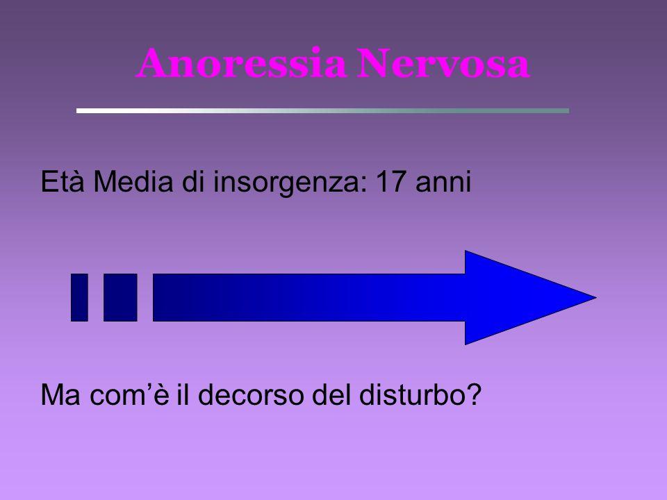 Anoressia Nervosa Età Media di insorgenza: 17 anni Ma comè il decorso del disturbo?