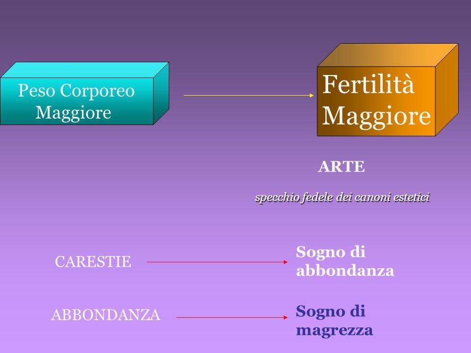 Fertilità Maggiore Peso Corporeo Maggiore ARTE specchio fedele dei canoni estetici Sogno di abbondanza CARESTIE ABBONDANZA Sogno di magrezza