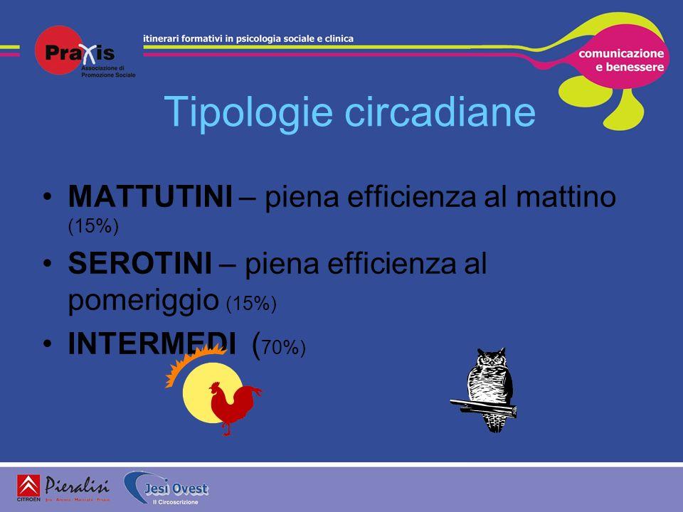 Tipologie circadiane MATTUTINI – piena efficienza al mattino (15%) SEROTINI – piena efficienza al pomeriggio (15%) INTERMEDI ( 70%)