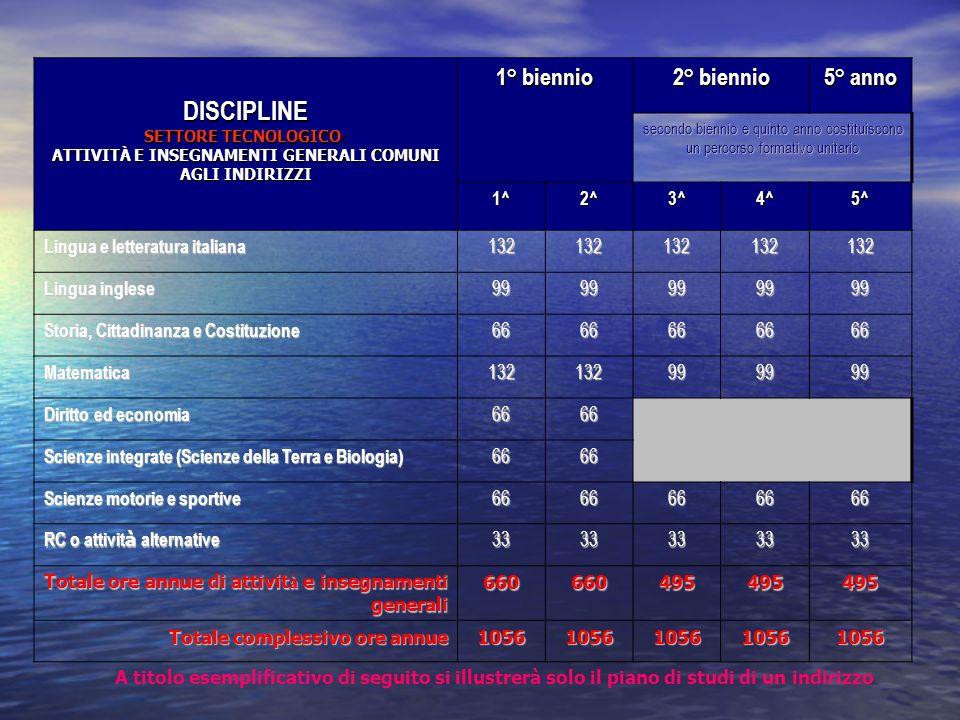 A titolo esemplificativo di seguito si illustrerà solo il piano di studi di un indirizzo DISCIPLINE SETTORE TECNOLOGICO: ATTIVITÀ E INSEGNAMENTI GENERALI COMUNI AGLI INDIRIZZI 1° biennio 2° biennio 5° anno secondo biennio e quinto anno costituiscono un percorso formativo unitario 1^2^3^4^5^ Lingua e letteratura italiana 132132132132132 Lingua inglese 9999999999 Storia, Cittadinanza e Costituzione 6666666666 Matematica132132999999 Diritto ed economia 6666 Scienze integrate (Scienze della Terra e Biologia) 6666 Scienze motorie e sportive 6666666666 RC o attivit à alternative 3333333333 Totale ore annue di attivit à e insegnamenti generali 660660495495495 Totale complessivo ore annue 10561056105610561056