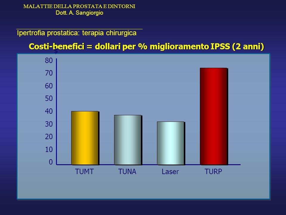 MALATTIE DELLA PROSTATA E DINTORNI Dott. A. Sangiorgio _____________________________________________ Ipertrofia prostatica: terapia chirurgica TUMT Co