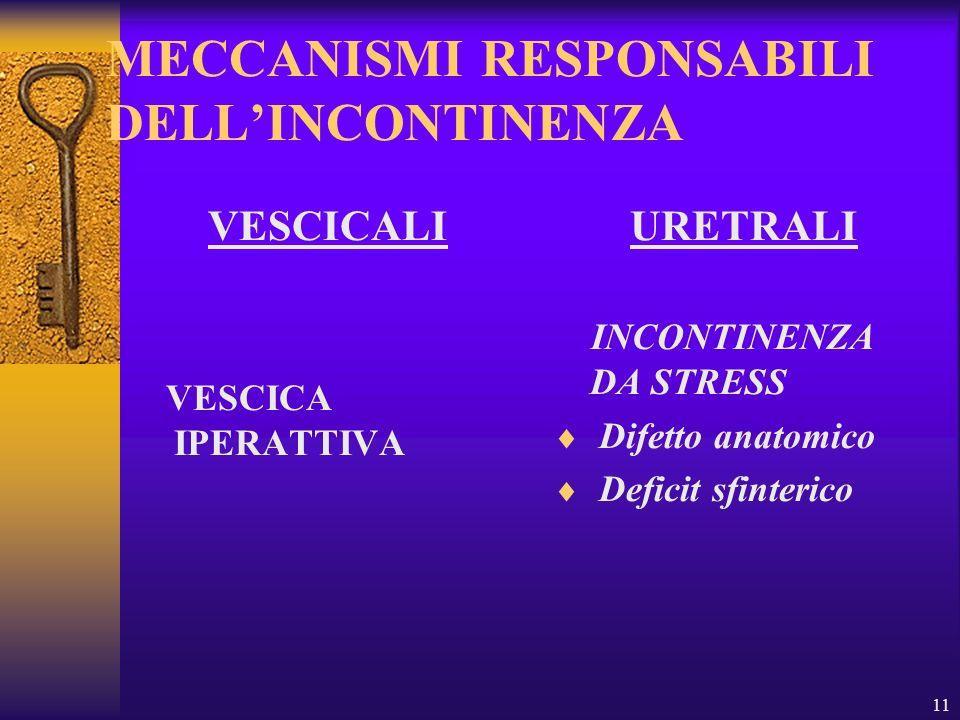 11 MECCANISMI RESPONSABILI DELLINCONTINENZA VESCICALI VESCICA IPERATTIVA URETRALI INCONTINENZA DA STRESS Difetto anatomico Deficit sfinterico