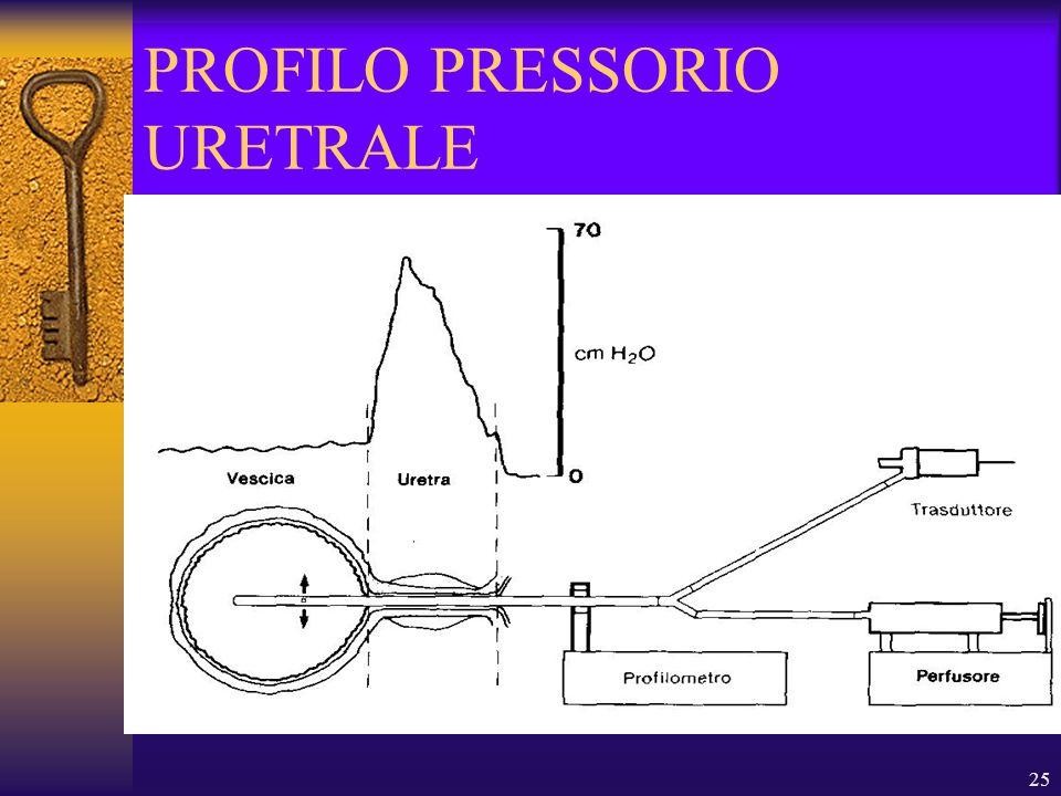 25 PROFILO PRESSORIO URETRALE