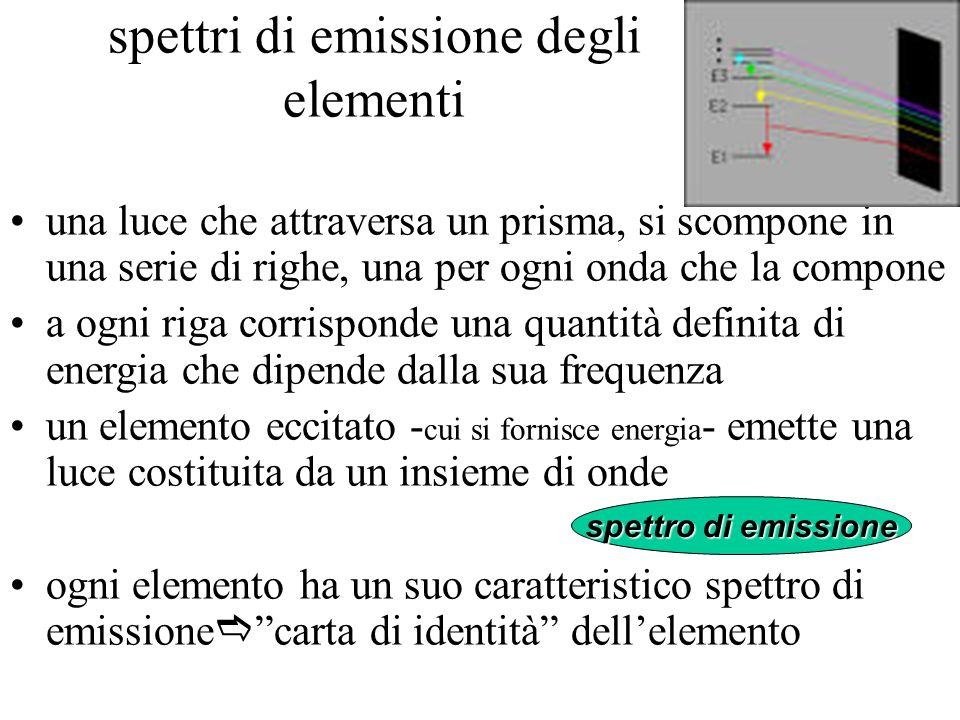 spettri di emissione degli elementi una luce che attraversa un prisma, si scompone in una serie di righe, una per ogni onda che la compone a ogni riga corrisponde una quantità definita di energia che dipende dalla sua frequenza un elemento eccitato - cui si fornisce energia - emette una luce costituita da un insieme di onde ogni elemento ha un suo caratteristico spettro di emissione carta di identità dellelemento spettro di emissione