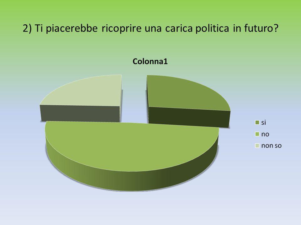 2) Ti piacerebbe ricoprire una carica politica in futuro?