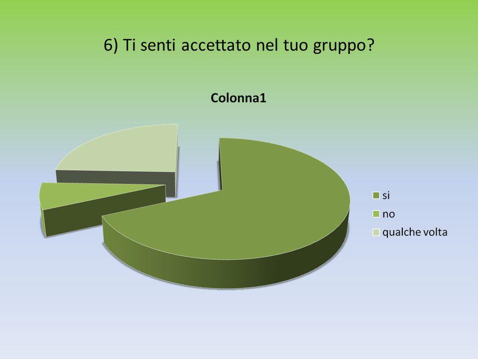 6) Ti senti accettato nel tuo gruppo?