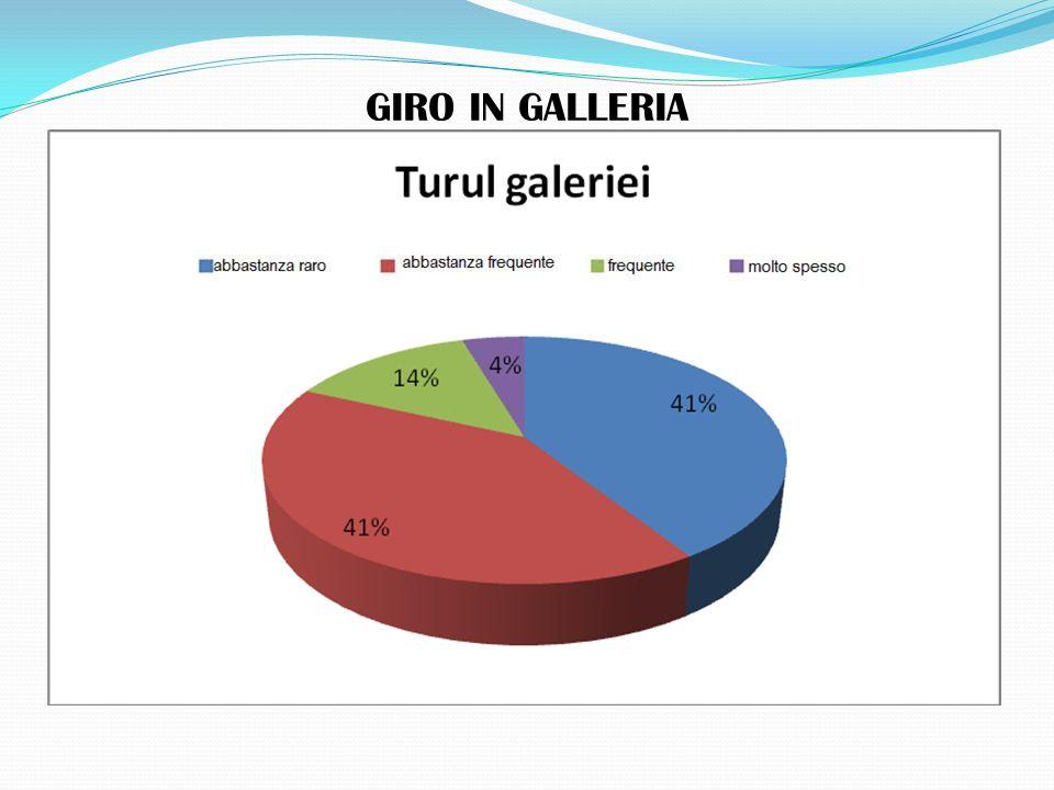 GIRO IN GALLERIA