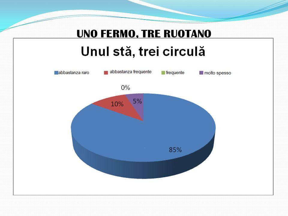 UNO FERMO, TRE RUOTANO
