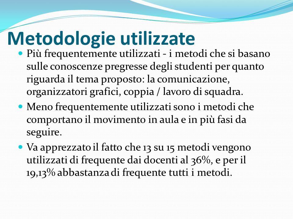 Metodologie utilizzate Più frequentemente utilizzati - i metodi che si basano sulle conoscenze pregresse degli studenti per quanto riguarda il tema proposto: la comunicazione, organizzatori grafici, coppia / lavoro di squadra.