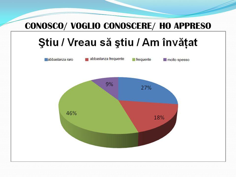 CONOSCO/ VOGLIO CONOSCERE/ HO APPRESO