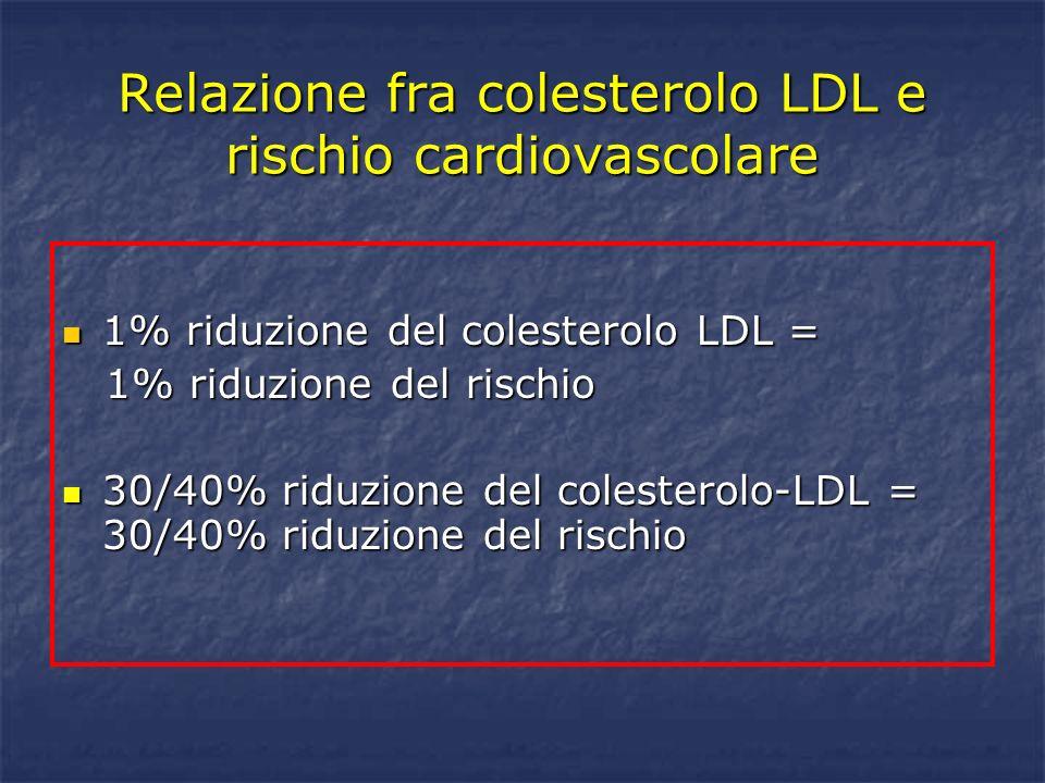 Relazione fra colesterolo LDL e rischio cardiovascolare 1% riduzione del colesterolo LDL = 1% riduzione del colesterolo LDL = 1% riduzione del rischio