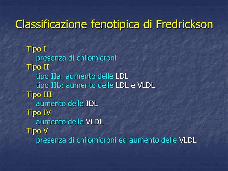 Classificazione fenotipica di Fredrickson Tipo I presenza di chilomicroni presenza di chilomicroni Tipo II tipo IIa: aumento delle LDL tipo IIa: aumen