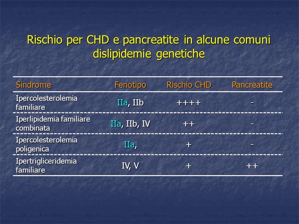 Rischio per CHD e pancreatite in alcune comuni dislipidemie genetiche SindromeFenotipo Rischio CHD Pancreatite Ipercolesterolemia familiare IIa, IIb +