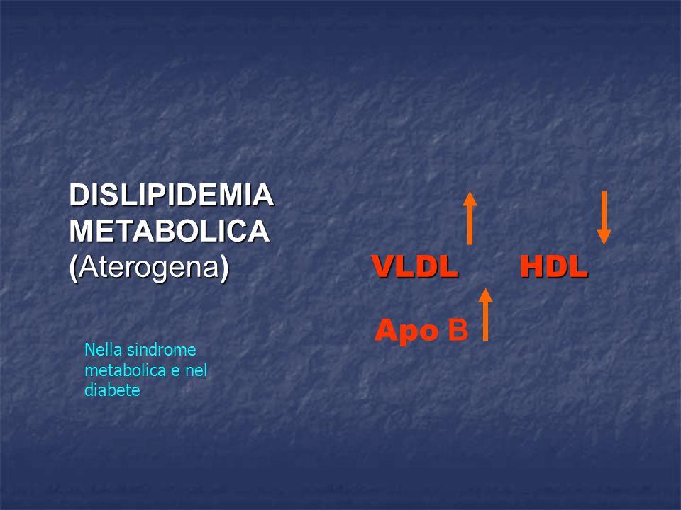 DISLIPIDEMIAMETABOLICA (Aterogena) VLDL HDL Apo B Nella sindrome metabolica e nel diabete