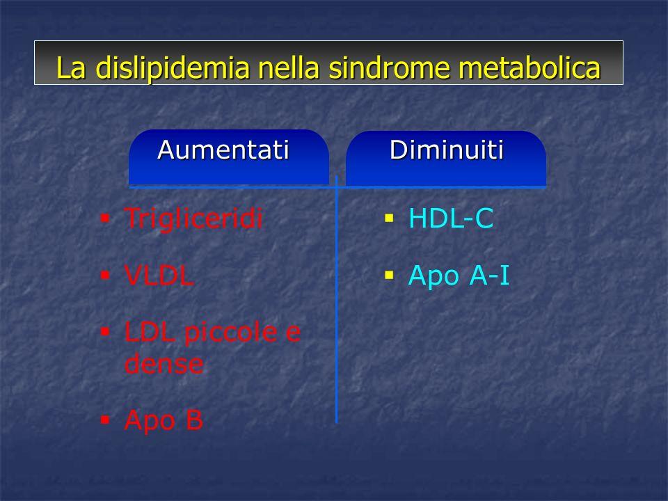 Aumentati La dislipidemia nella sindrome metabolica Diminuiti Trigliceridi VLDL LDL piccole e dense Apo B HDL-C Apo A-I