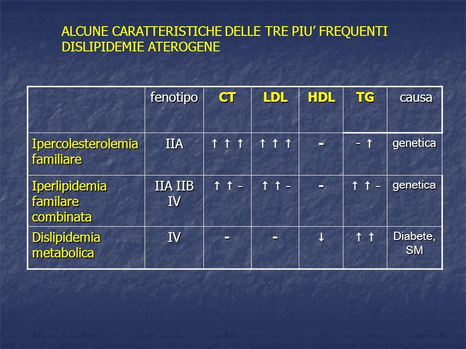 fenotipoCTLDLHDLTG causa causa Ipercolesterolemia familiare IIA - -genetica Iperlipidemia familare combinata IIA IIB IV - - - - - - - -- - - - -geneti