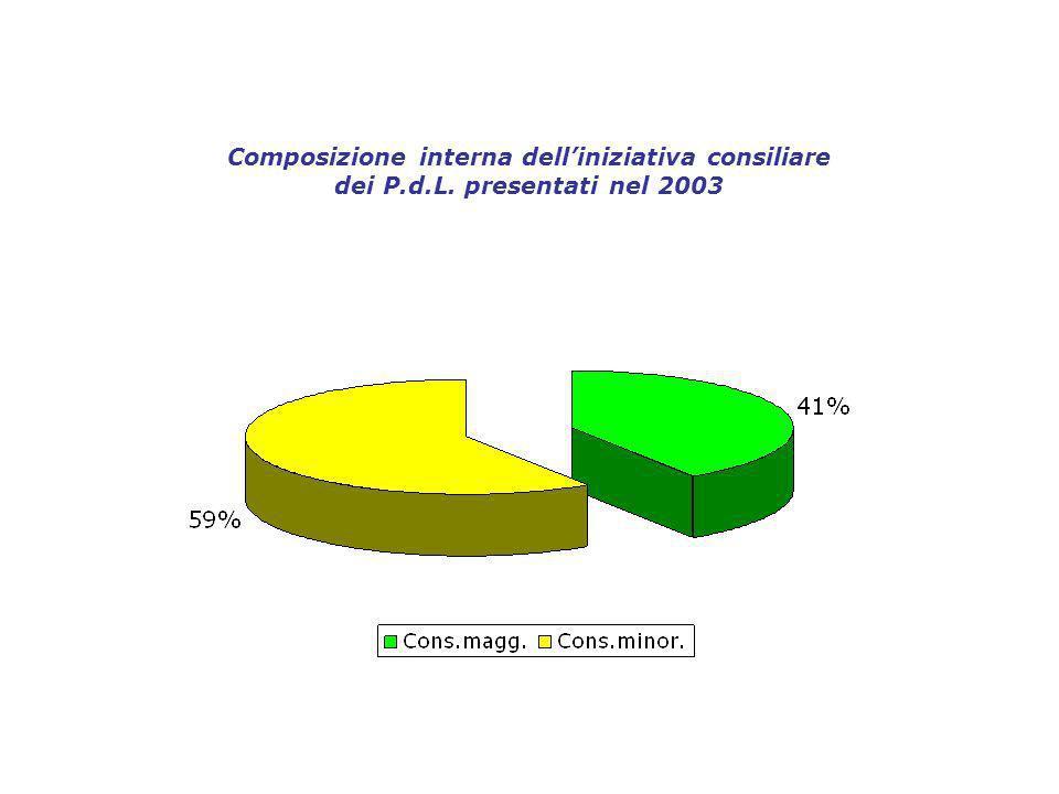 Composizione interna delliniziativa consiliare dei P.d.L. presentati nel 2003