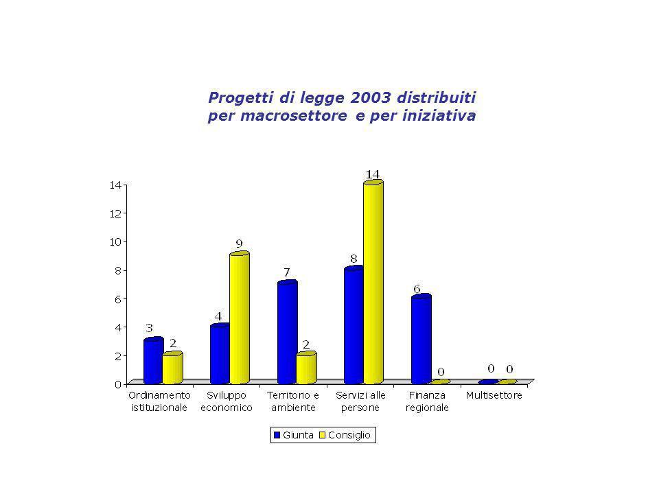 Progetti di legge 2003 distribuiti per macrosettore e per iniziativa