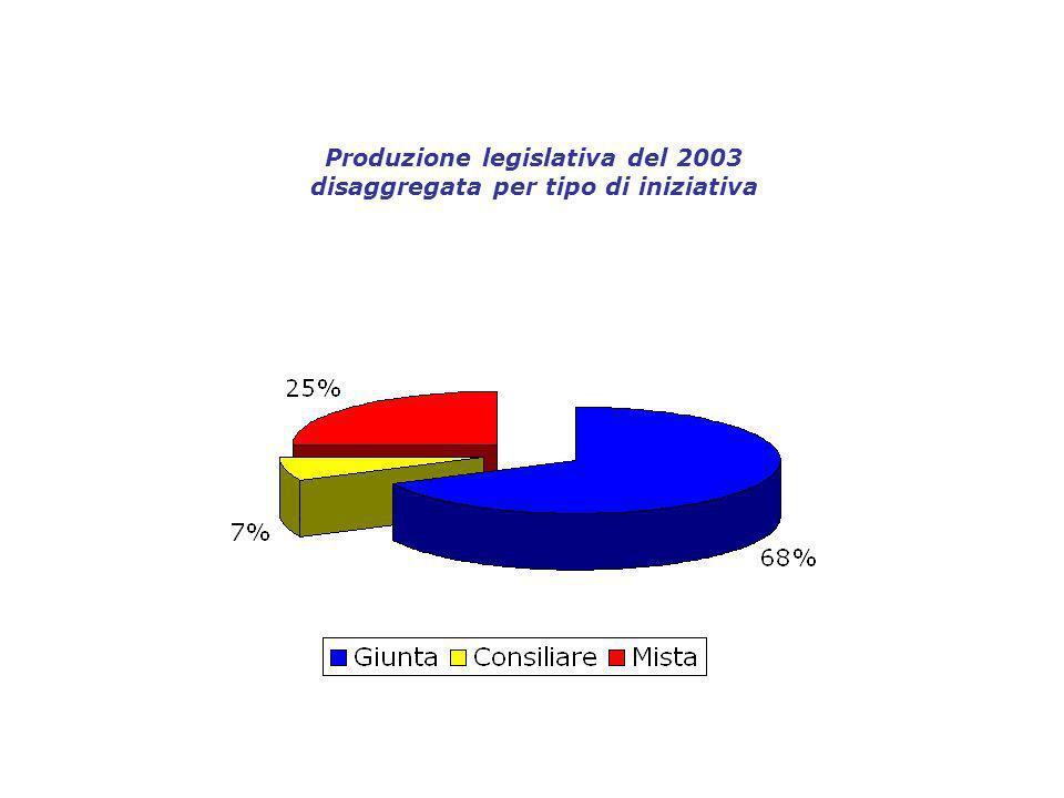 Produzione legislativa del 2003 disaggregata per tipo di iniziativa