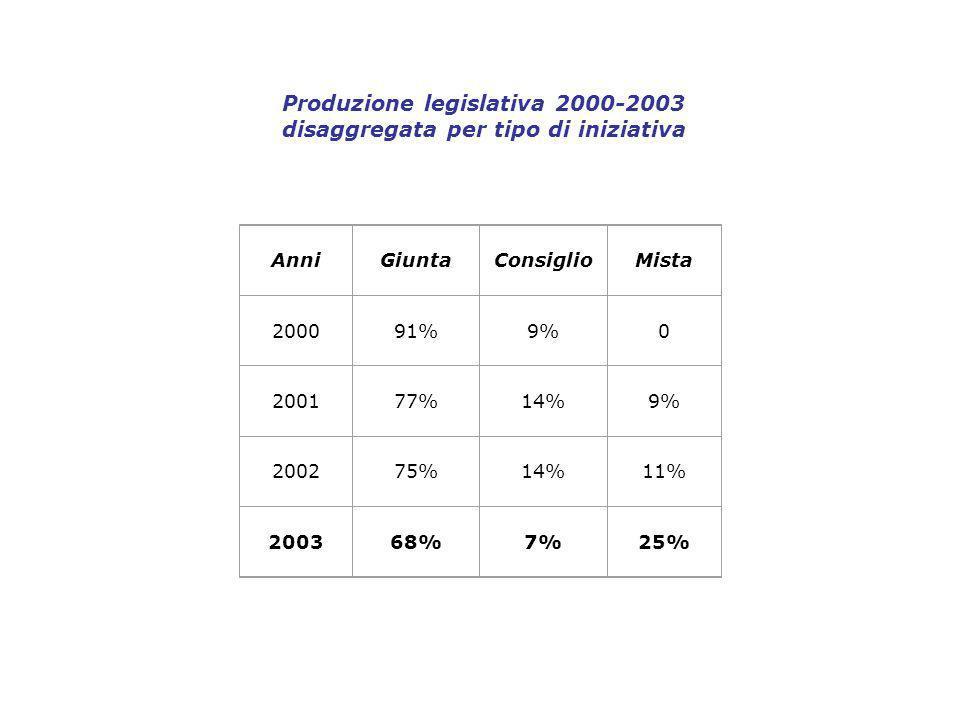 Produzione legislativa 2000-2003 disaggregata per tipo di iniziativa AnniGiuntaConsiglioMista 200091%9%0 200177%14%9% 200275%14%11% 200368%7%25%