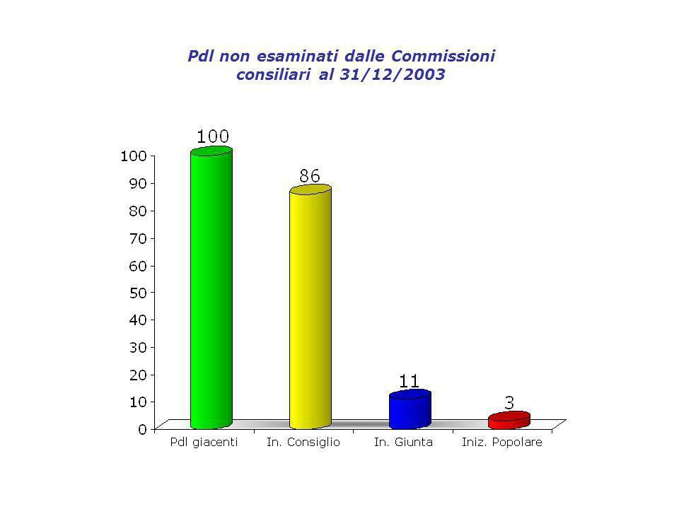 Pdl non esaminati dalle Commissioni consiliari al 31/12/2003