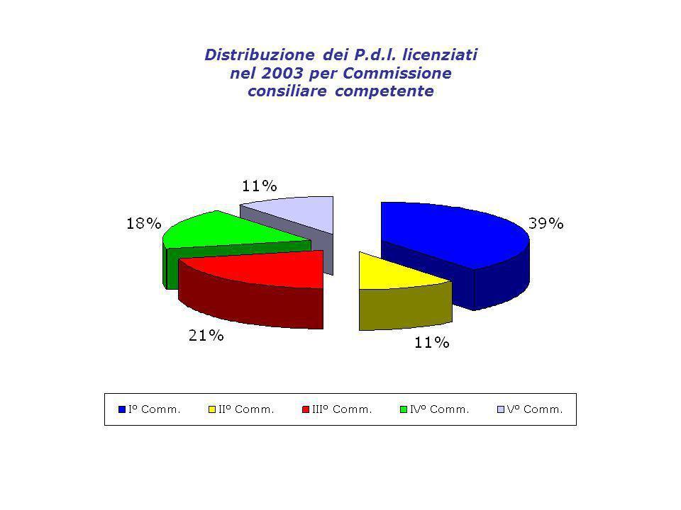 Distribuzione dei P.d.l. licenziati nel 2003 per Commissione consiliare competente