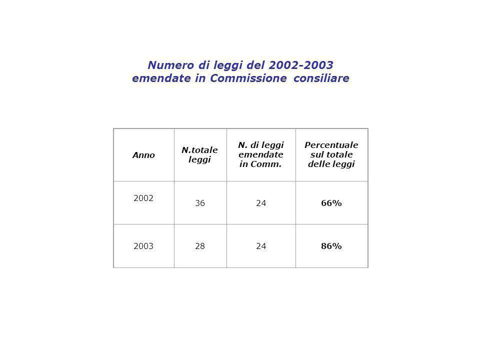 Numero di leggi del 2002-2003 emendate in Commissione consiliare Anno N.totale leggi N.