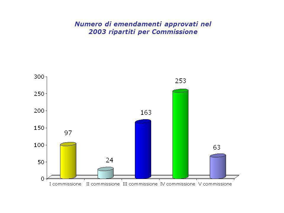 Numero di emendamenti approvati nel 2003 ripartiti per Commissione