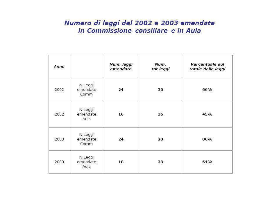 Numero di leggi del 2002 e 2003 emendate in Commissione consiliare e in Aula Anno Num.