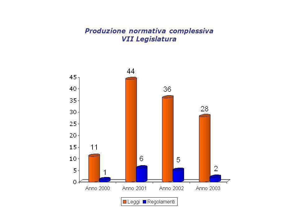 Produzione normativa complessiva VII Legislatura