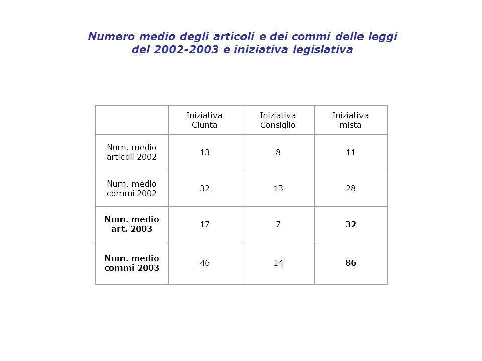Numero medio degli articoli e dei commi delle leggi del 2002-2003 e iniziativa legislativa Iniziativa Giunta Iniziativa Consiglio Iniziativa mista Num.