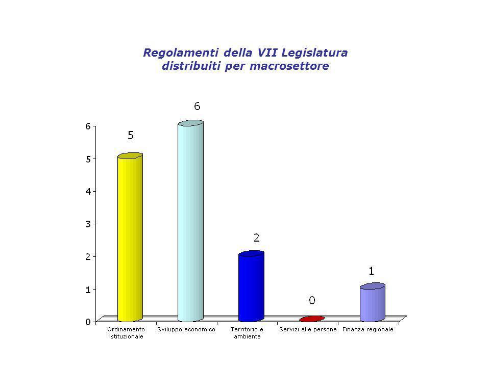 Regolamenti della VII Legislatura distribuiti per macrosettore