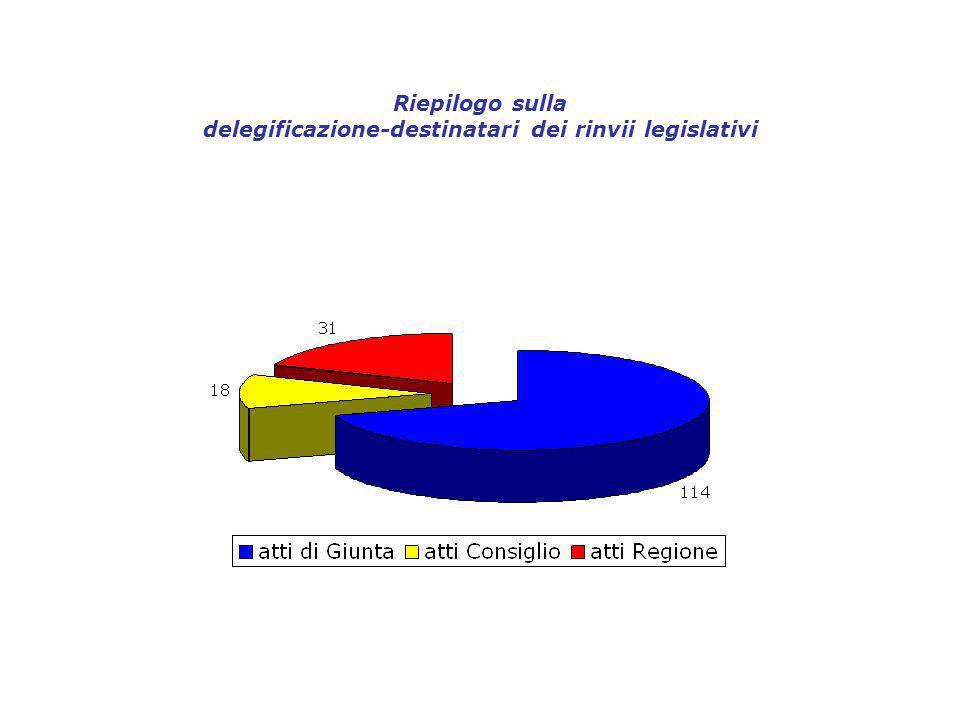 Riepilogo sulla delegificazione-destinatari dei rinvii legislativi