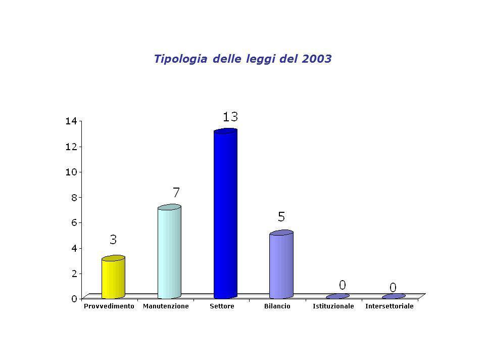 Tipologia delle leggi del 2003