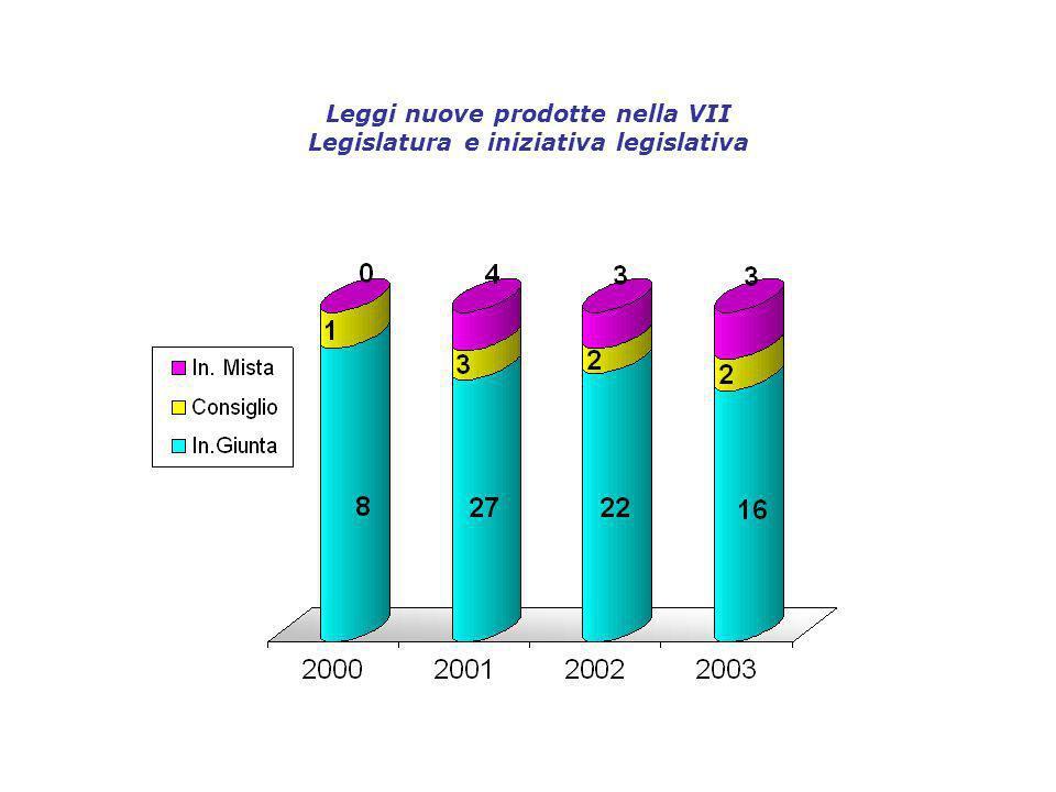 Leggi nuove prodotte nella VII Legislatura e iniziativa legislativa