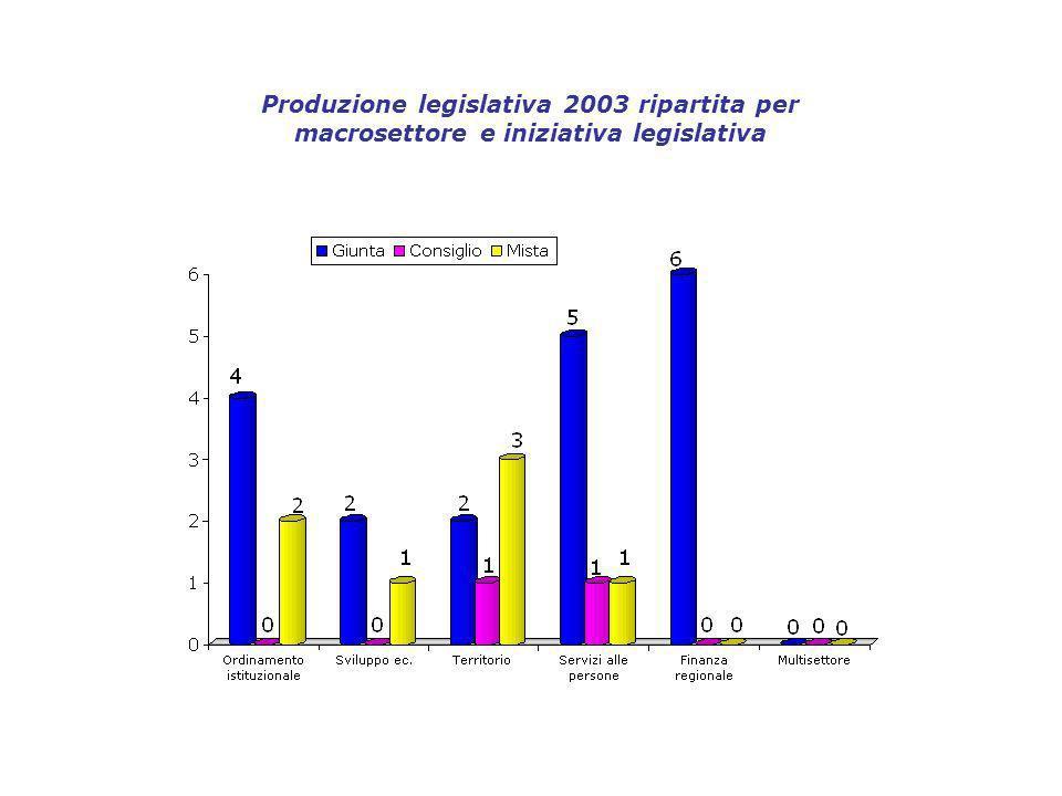 Produzione legislativa 2003 ripartita per macrosettore e iniziativa legislativa