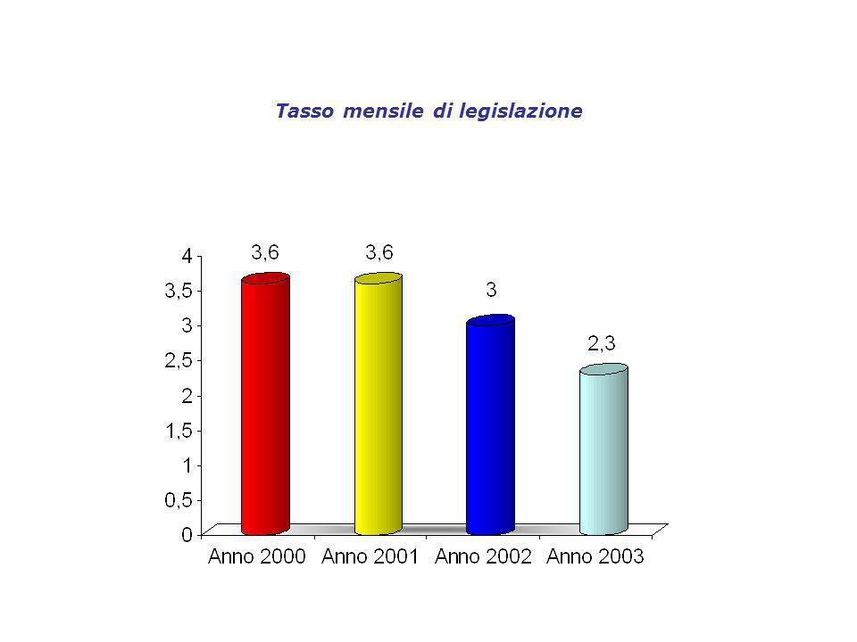 Tasso mensile di legislazione